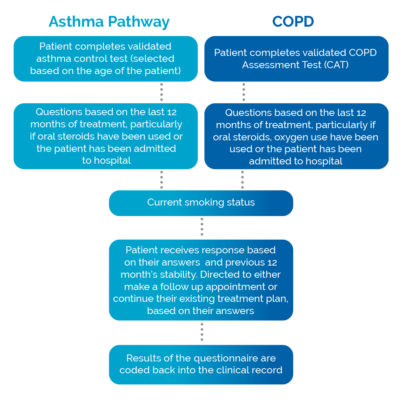 flow chart of asthma and copd workflow